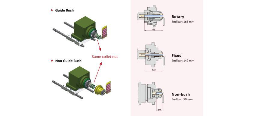 Switch rotary guide bush